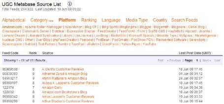 50 publishing platforms in UGC
