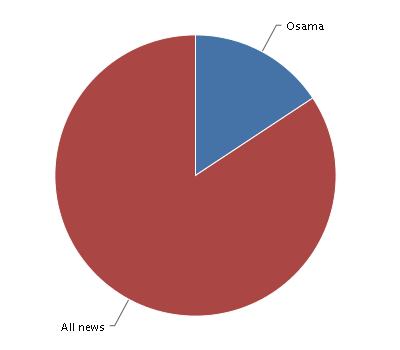 Osama vs. all news